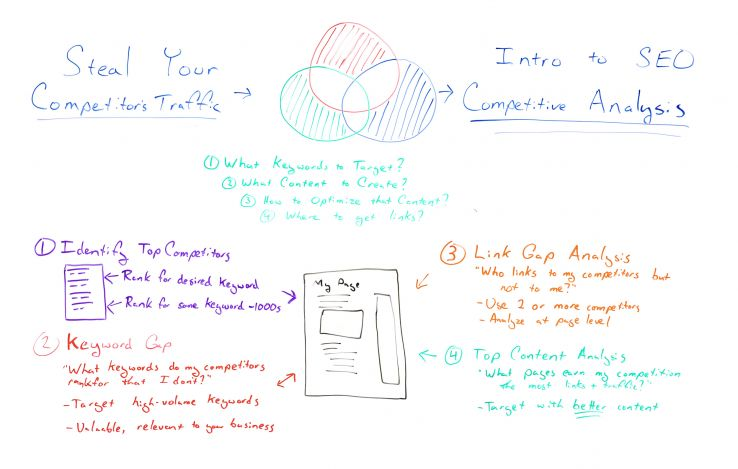 Intro to SEO Competitive Analysis 101 - Whiteboard Friday 1