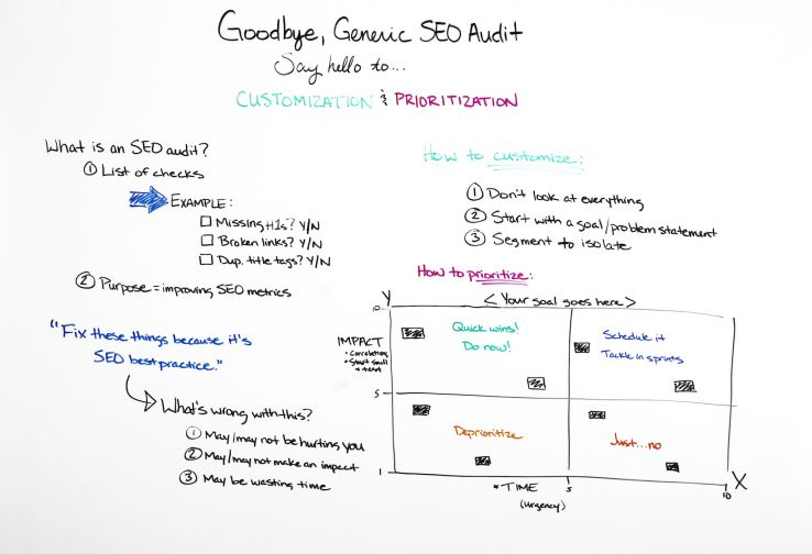 Goodbye, Generic SEO Audit – Say Hello to Customization & Prioritization - Whiteboard Friday 1