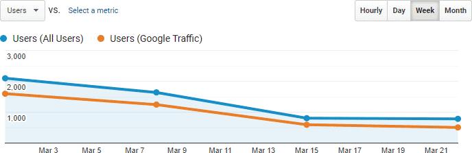 diagnosing traffic drops 3 6768