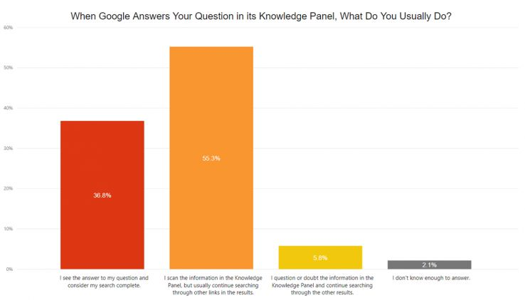 , We Surveyed 1,400 Searchers About Google – Here's What We Learned