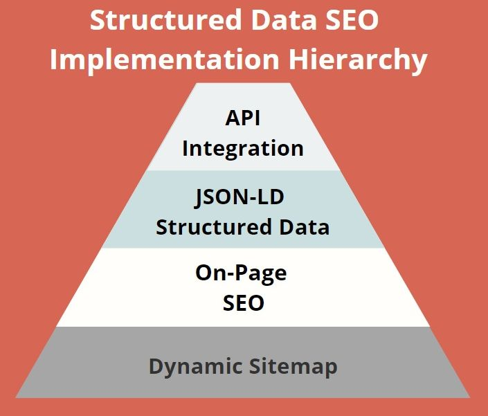 hierarchy 227037 - The Strategic Value of Structured Data Implementation on SME Websites