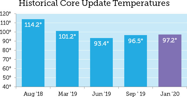 Google's January 2020 Core Update: Has the Dust Settled? 4