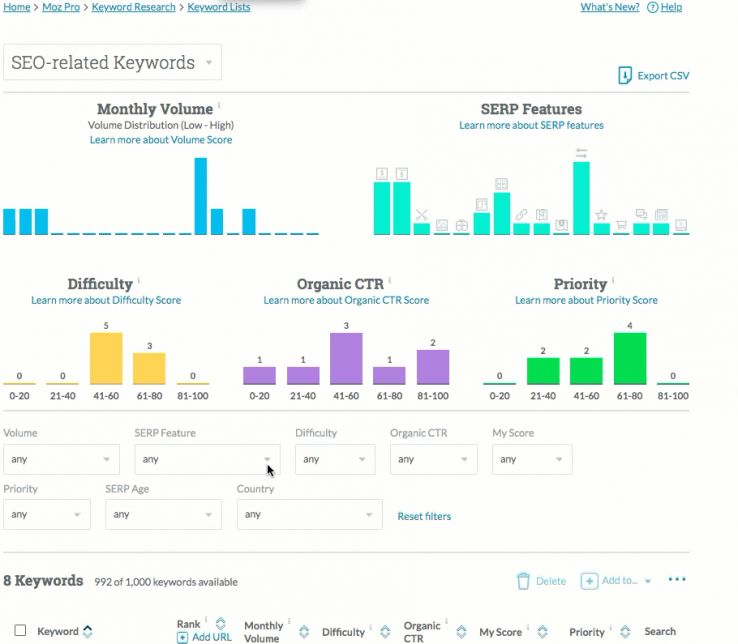 Fresh Features & Functionalities: A Six Month Look back at What's New in Moz Pro 2
