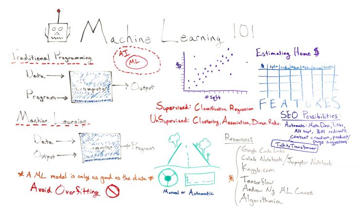 Machine Learning 101 - Whiteboard Friday 1