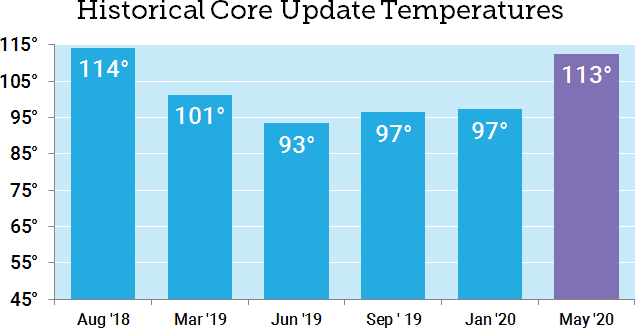 may 2020 core 2 6206 - Google's May 2020 Core Update: Winners, Winnerers, Winlosers, and Why It's All Probably Crap
