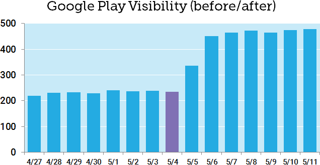 may 2020 core 9 5368 - Google's May 2020 Core Update: Winners, Winnerers, Winlosers, and Why It's All Probably Crap