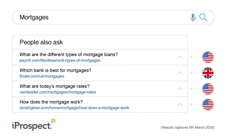 "We Need to Talk About Google's ""People Also Ask"": A Finance Case Study"
