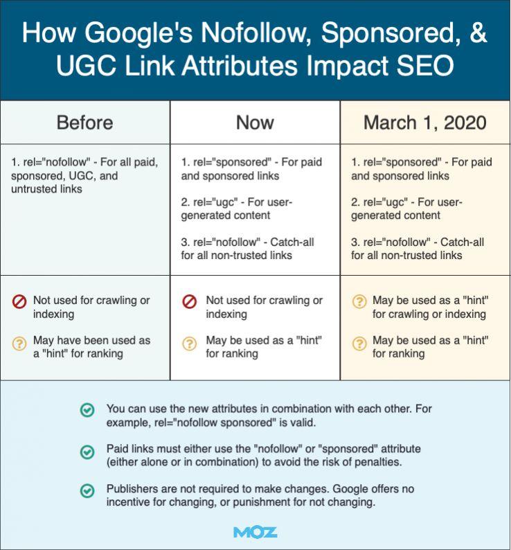 How Google's Nofollow, Sponsored, & UGC Links Impact SEO 1