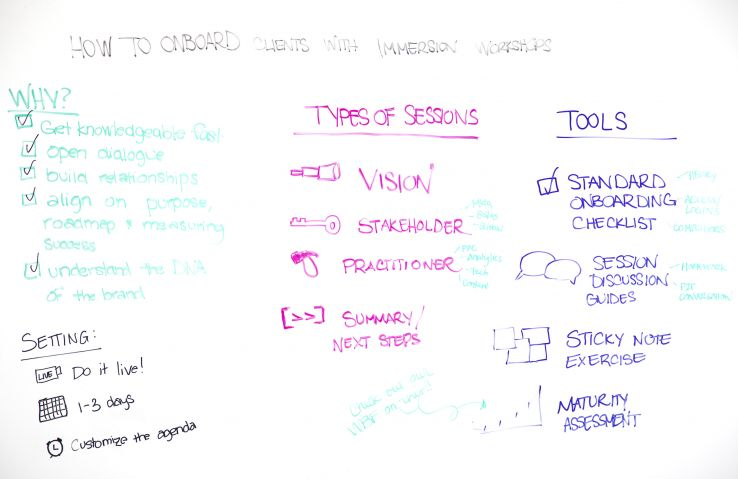 How to Onboard Clients with Immersion Workshops - Whiteboard Friday 1
