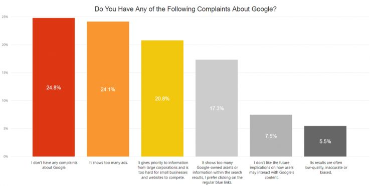24.8% of respondents don't have any complaints. 24.1% would like to see less ads.