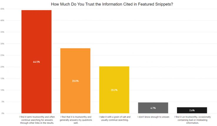 Young searchers (13–30) are 40 percent more likely than older searchers (50+) to trust the information contained in featured snippets.