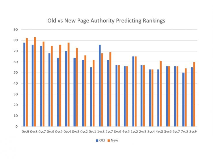 predicting rankings 15979 - Page Authority 2.0: An Update on Testing and Timing