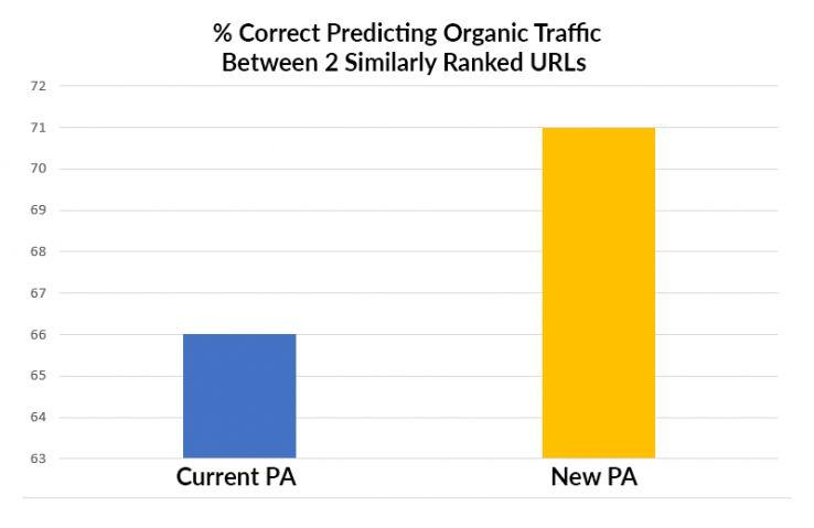 predicting traffic 1 16879 - Page Authority 2.0: An Update on Testing and Timing