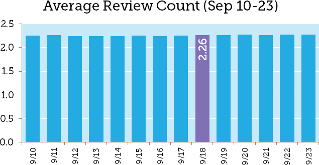 Google Review Stars Drop by 14% 3