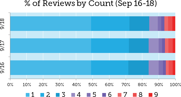 Google Review Stars Drop by 14% 4