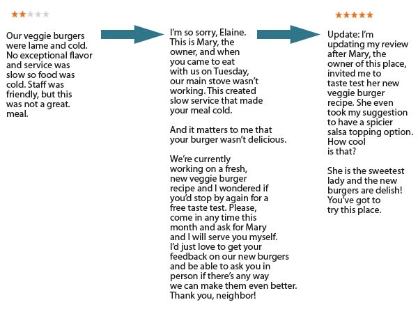 Basic Reputation Management for Better Customer Service 14