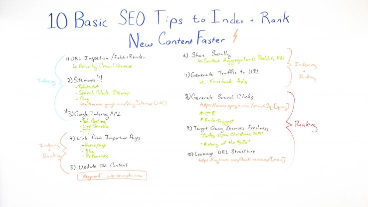 10 Basic SEO Tips to Index + Rank New Content Faster - Whiteboard