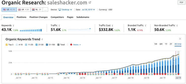 Case Study: How a Media Company Grew 400% and Used SEO to Get Acquired 4