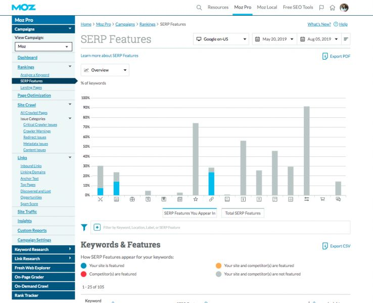 Fresh Features & Functionalities: A Six Month Look back at What's New in Moz Pro 5