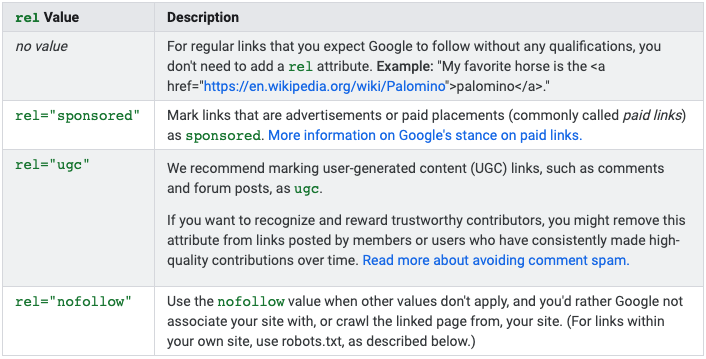 How Google's Nofollow, Sponsored, & UGC Links Impact SEO 2