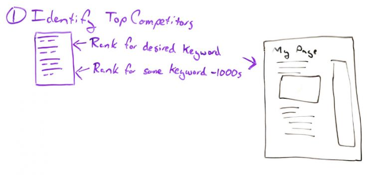Intro to SEO Competitive Analysis 101 - Whiteboard Friday 3