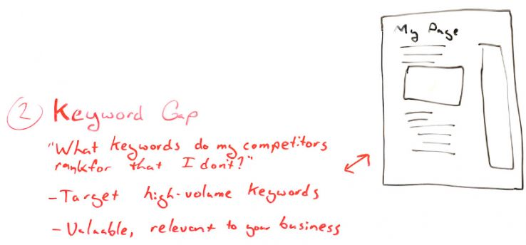 Intro to SEO Competitive Analysis 101 - Whiteboard Friday 5
