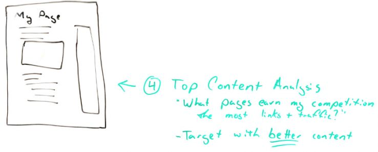 Intro to SEO Competitive Analysis 101 - Whiteboard Friday 9