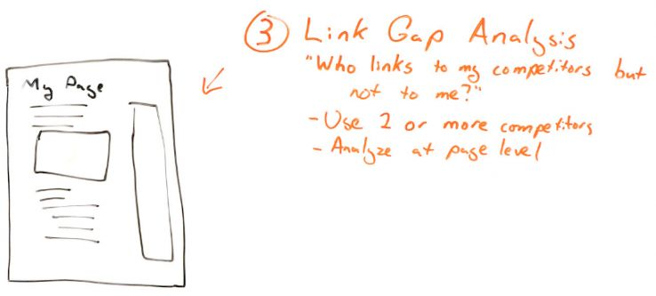 Intro to SEO Competitive Analysis 101 - Whiteboard Friday 7