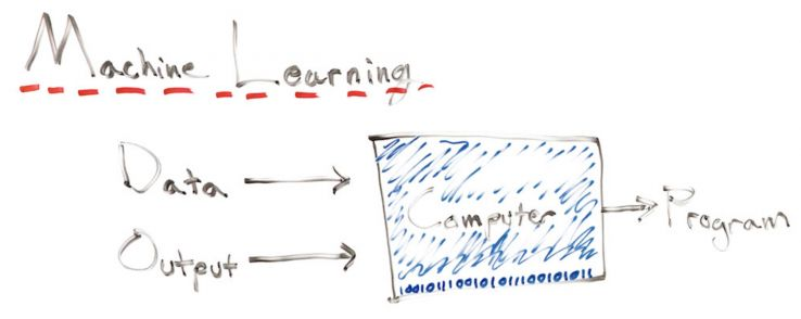 Machine Learning 101 - Whiteboard Friday 3