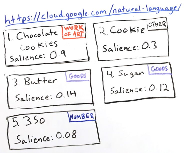 Better Content Through NLP (Natural Language Processing) - Whiteboard Friday 6