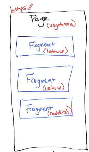 All About Fraggles (Fragment + Handle) - Whiteboard Friday 5