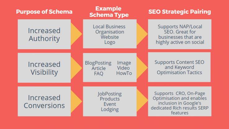 strategic schema 116346 - The Strategic Value of Structured Data Implementation on SME Websites
