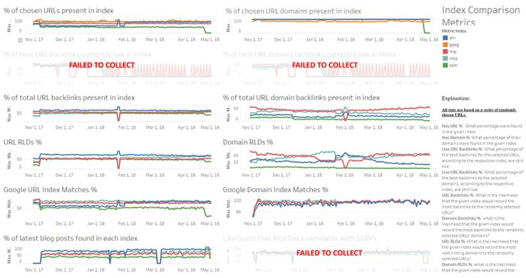 The Dashboard for All Metrics