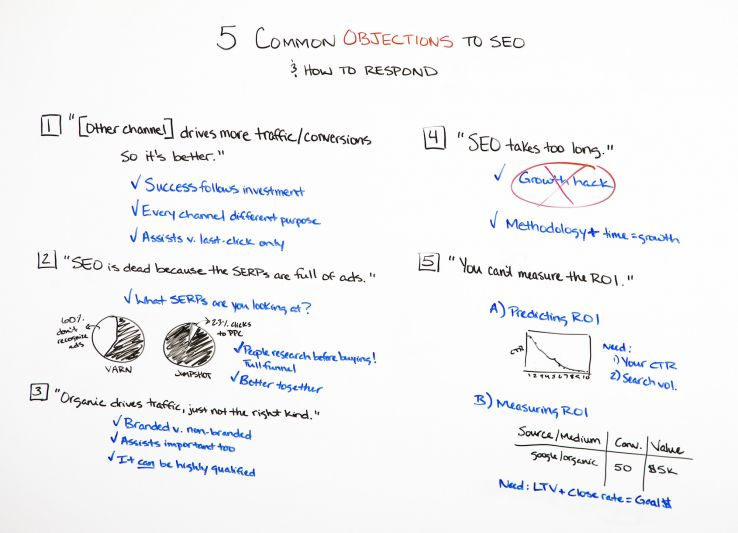 5 Common Objections to SEO (& How to Respond) - Whiteboard Friday
