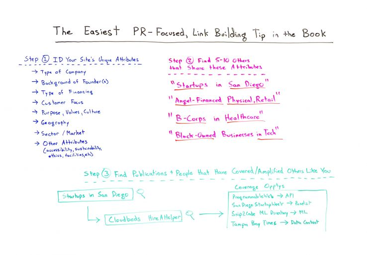 The Easiest PR-Focused Link Building Tip in the Book - Whiteboard Friday