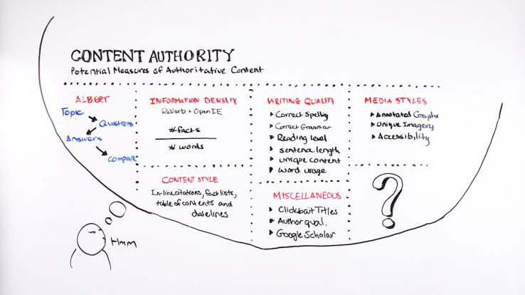 wbf 6 content authority whiteboard 1 661305