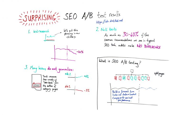 Surprising SEO A/B Test Results - Whiteboard Friday