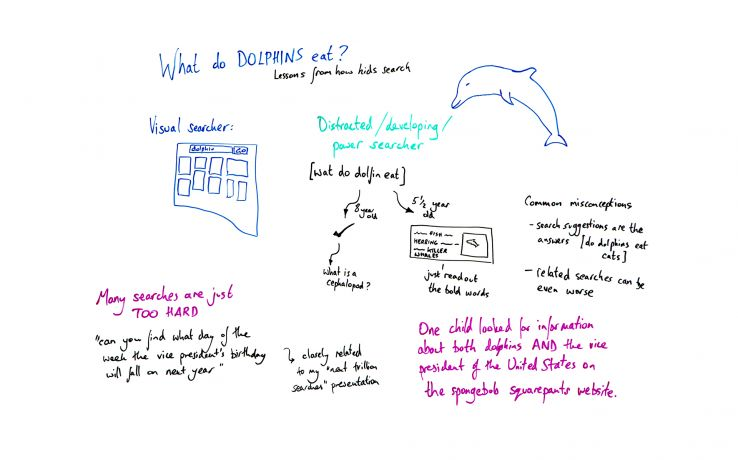 What Do Dolphins Eat? Lessons from How Kids Search - Whiteboard Friday