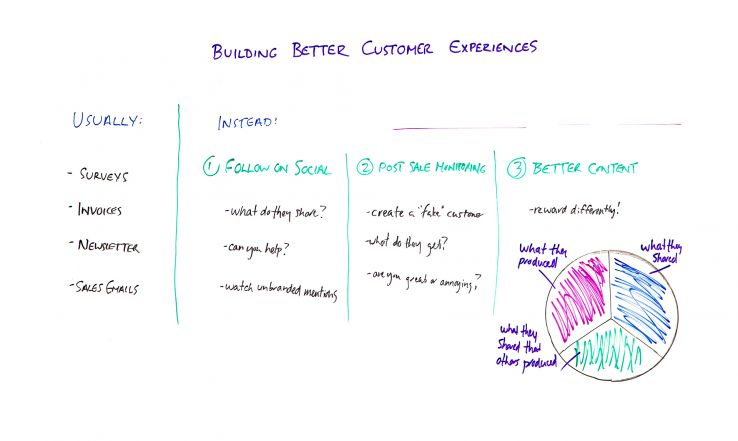 Building Better Customer Experiences - Whiteboard Friday