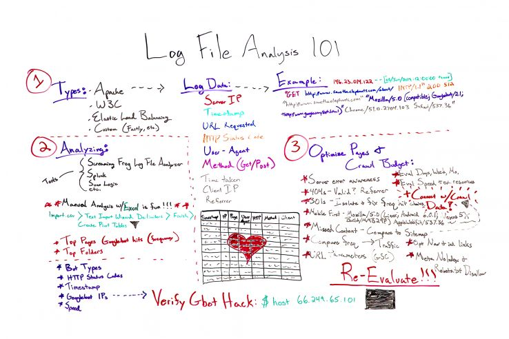 Log File Analysis 101 - Whiteboard Friday