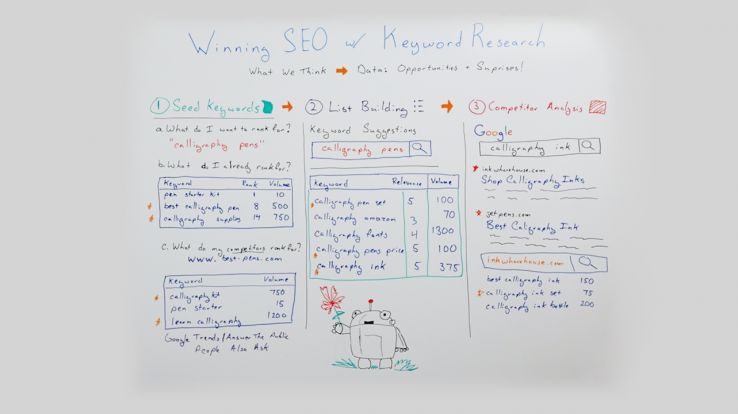 winning seo with keyword research blank wb 1 634019