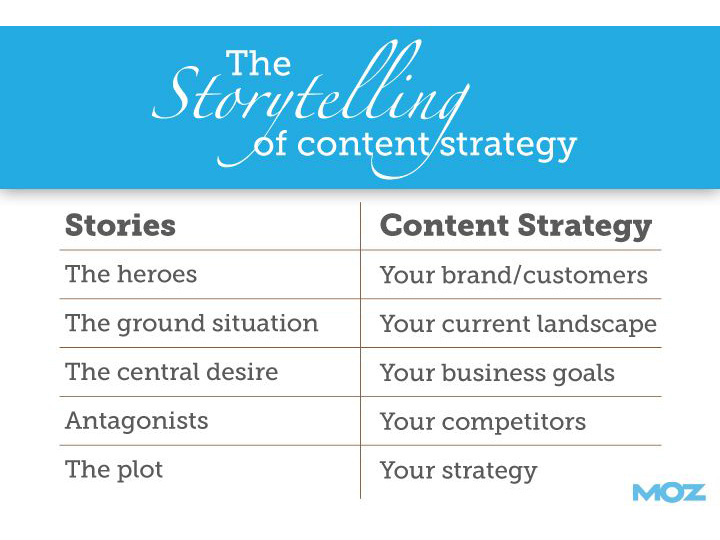 A Content Strategy Template You Can Build On