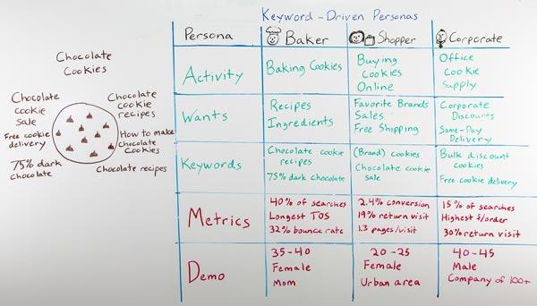 Still image of Whiteboard Friday - Ruth Burr - Keyword-Driven Personas