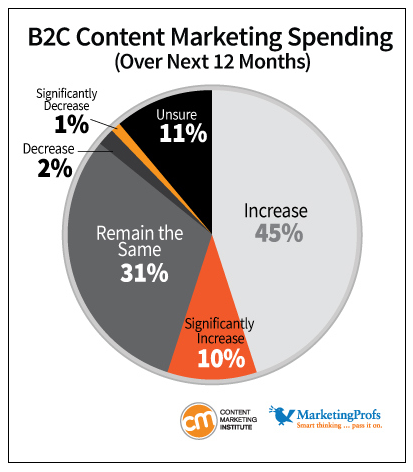 B2C Content Marketing Spending in 2013