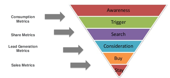 Metrics and Content Funnel
