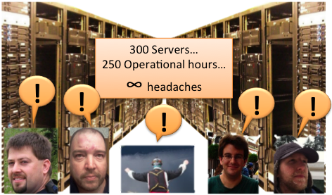 300 Servers, 250 Operational Hours, Infinite Headaches