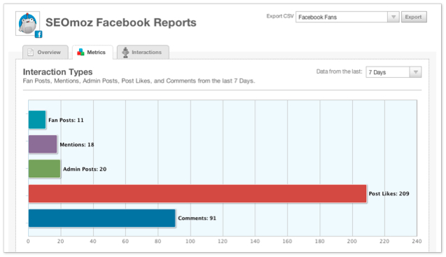 Monitor facebook interactions