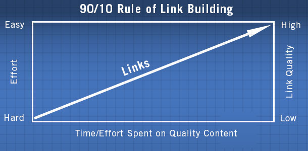 90-10 Rule of Link Building