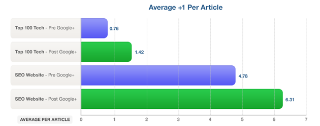 Average +1s Per Article