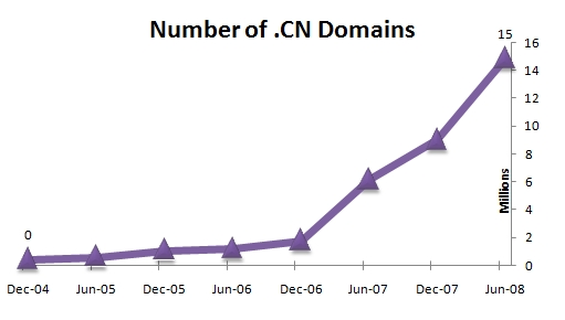 Chinese CN domains